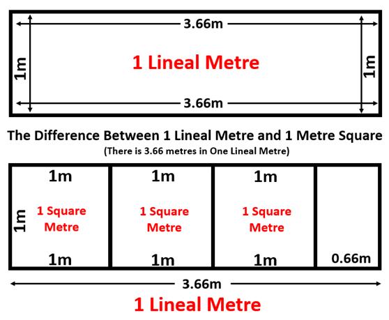 Lineal VS Square Metre 2