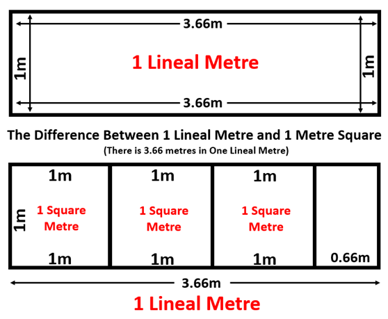 Lineal VS Square Metre 2